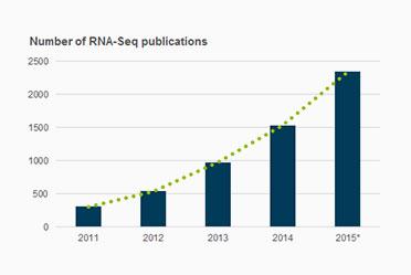 RNA-Seq-publications