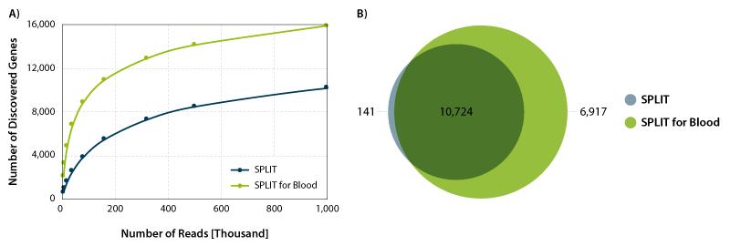 Image_SPLIT-Blood_Figure 1