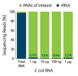 Figure_01_RiboCop-Bacteria-Barplot-depletion-over-input-range-1.jpg