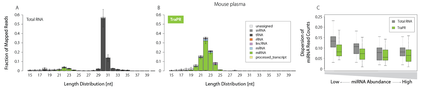 044_TraPR _Length distribution and dispersion-mouse plasma_V0101