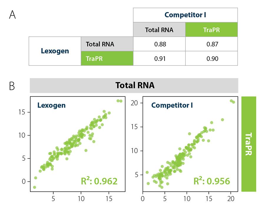 046_TraPR_correlation-Lexogen sRNA-Prep_V0100