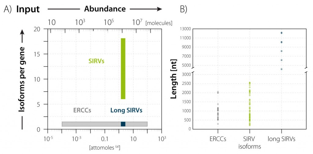 Isoform-and-abundance-complexity-and-Length-complexity