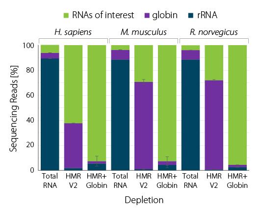 Fig_03 - RiboCop HMR plus Globin