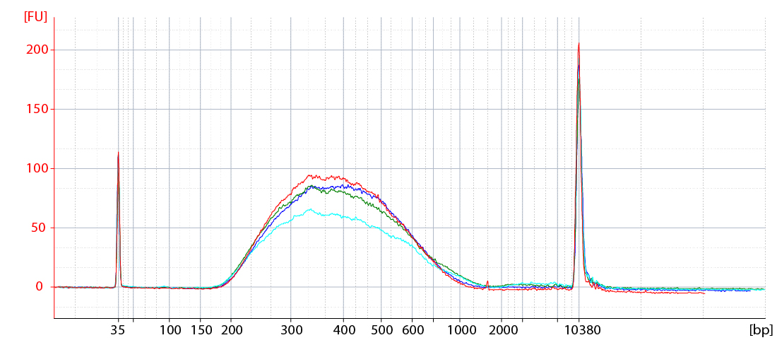 LUTHOR BA trace input gradient A