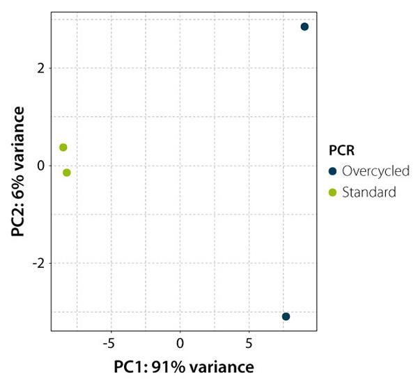 PCA-ggplot