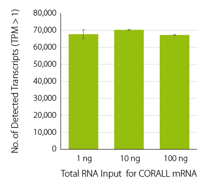Consistent transcript detection_CORALL mRNA