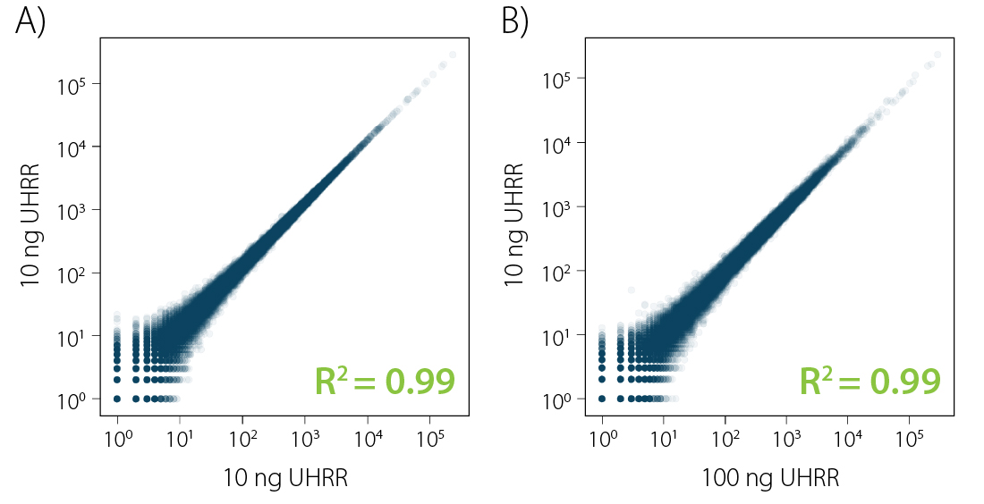 Excellent reproducibility_CORALL mRNA