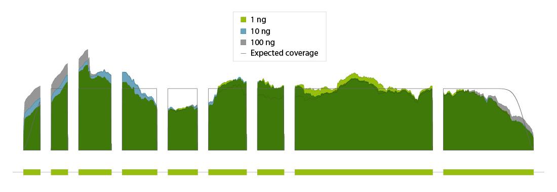 Uniform coverage_CORALL-mRNA